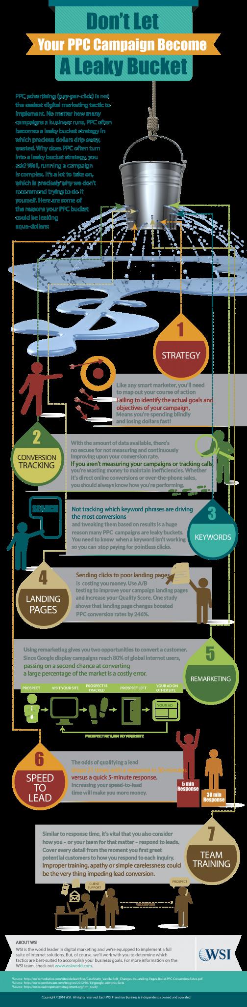 Infographic - PPC