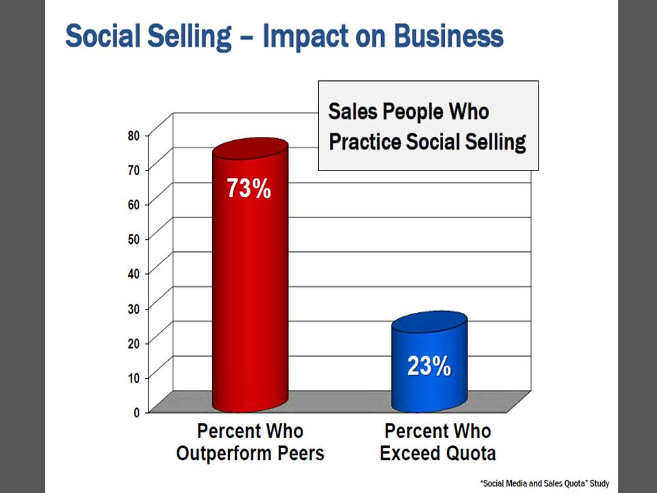 Social Selling Impact on Business