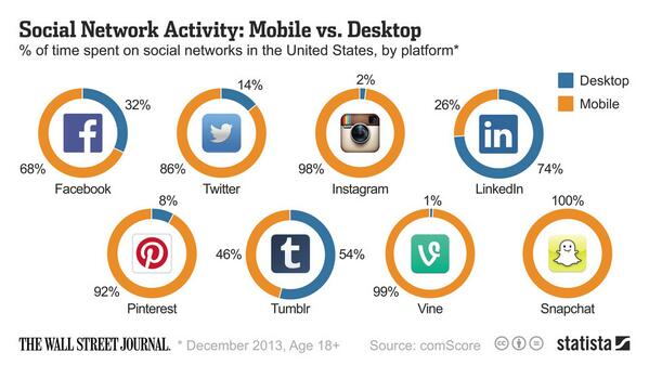 Desktop versus mobile users on social media channels