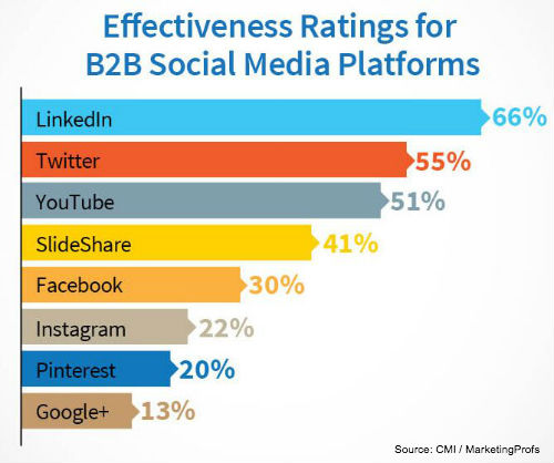 Effectiveness ratings for B2B social media platforms
