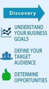Affärsmål och definition av målgrupper