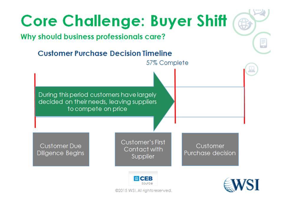 The new Buyer Process