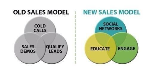 New and Old Sales Model