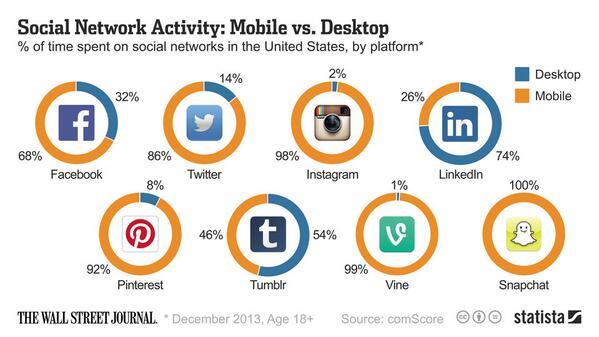 Desktop versus mobile users on social media channels