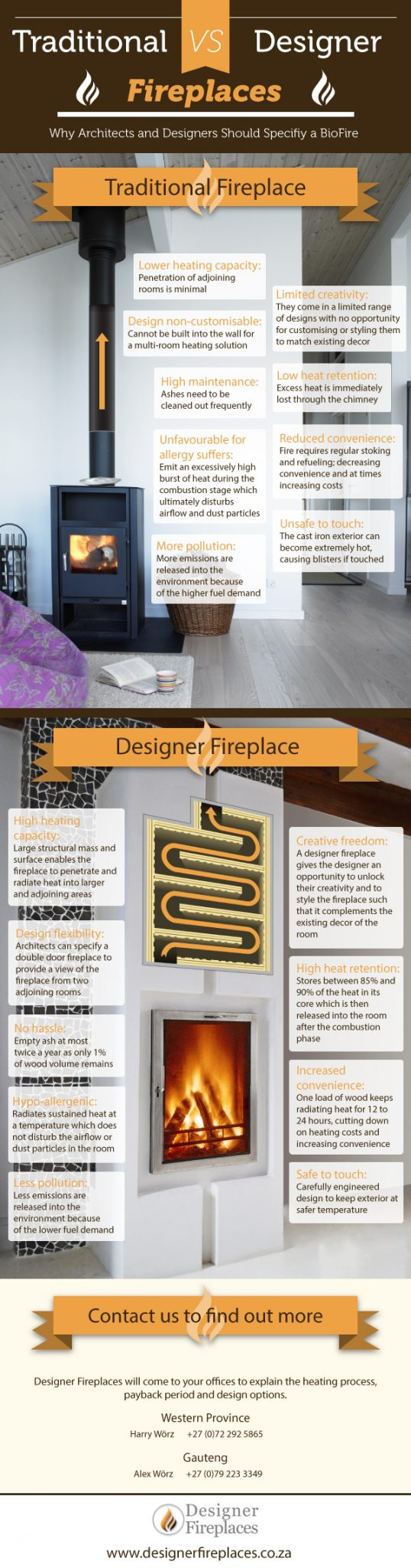 Traditional Designer Fireplace Infographic